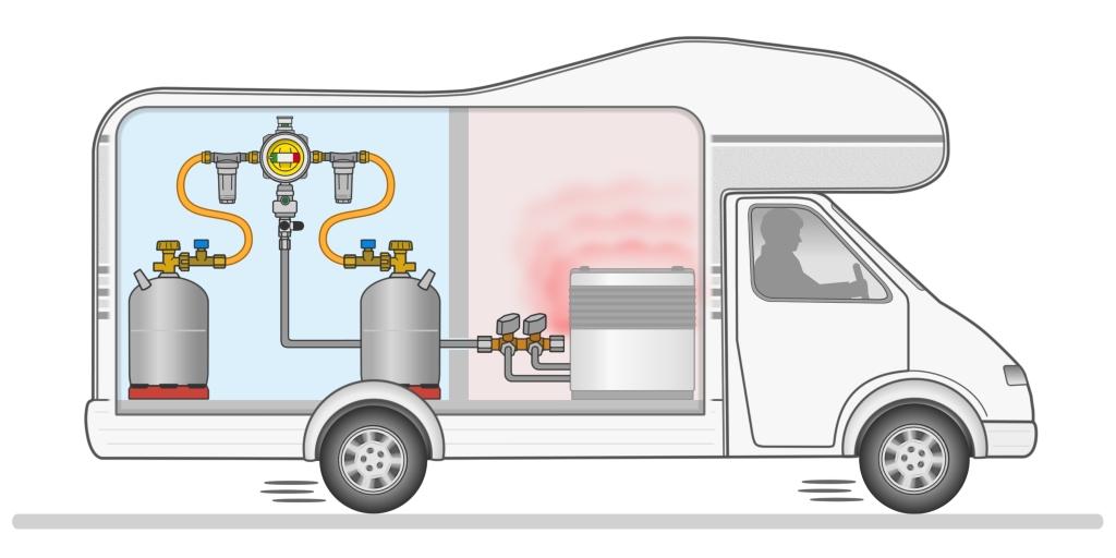 So sieht eine Zweiflaschenanlage zum Betrieb während der Fahrt aus. Direkt an die Gasflaschen sind Hochdruck-Schlauchleitungen mit integrierter Schlauchbruchsicherung angeschlossen. In der Mitte sitzen die beiden Gasfilter und die Gasdruck-Regelanlage samt automatischer Umschaltung GOK Caramatic Drive Two.