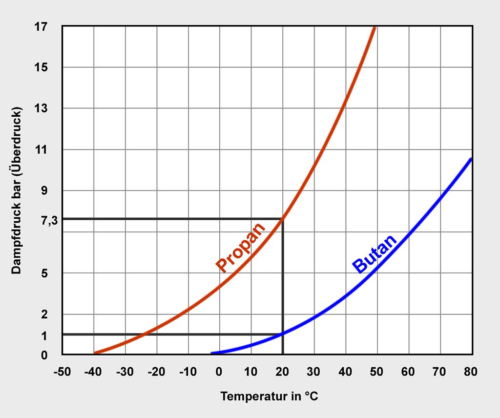 Die Dampfdruckkurve zeigt deutlich, dass selbst bei einer Temperatur von um die 50 Grad Celsius das Sicherheitsventil der Propangasflasche noch nicht ansprechen würde.