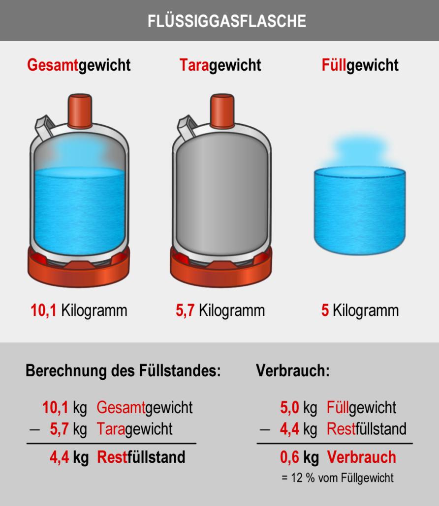 Die Grafik zeigt eine beispielhafte Berechnung des restlichen Füllstands in einer Gasflasche mit einem Füllgewicht von 5 kg.