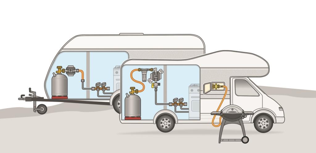 Links ist die ganz klassische Weise für den Betrieb einer Gasanlage mit einem Druckregler direkt an der Flasche. Die Anwendungs rechts hat den Vorteil, dass man auch ausländische Gasflaschen nutzen kann und nur den Gasschlauch tauschen muss.