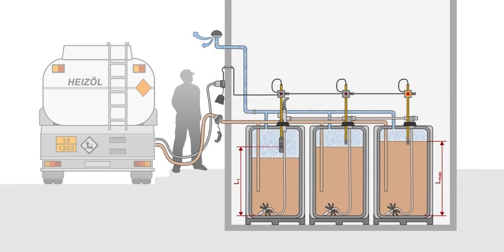 Bevor der Tankwagenfahrer die Batterietanks befüllt, muss er die Funktionsfähigkeit der Sicherheitseinrichtung F-Stop GWG-FSS prüfen. Empfehlenswert: das Grenzwertgeber-Prüfgerät PG-1.
