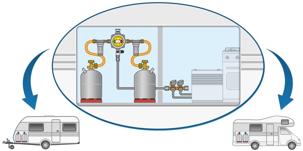 Mit der GOK Caramatic ProTwo in der Gasanlage eines Wohnmobils oder Wohnwagens lassen sich zwei Gasflaschen betreiben. Wird eine Flasche leer, schaltet das automatische Umschaltventil auf die Reserveflasche um.