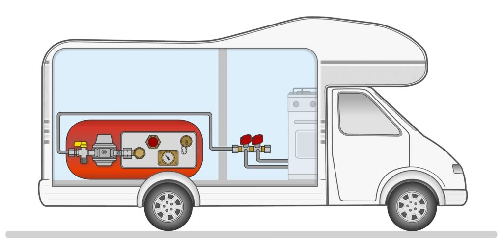 Ist in der Gasdruckregelanlage kein Crash-Sensor verbaut, dürfen Camper angeschlossene Gasgeräte über den fest installierten Gastank ausschließlich im Stand betreiben.