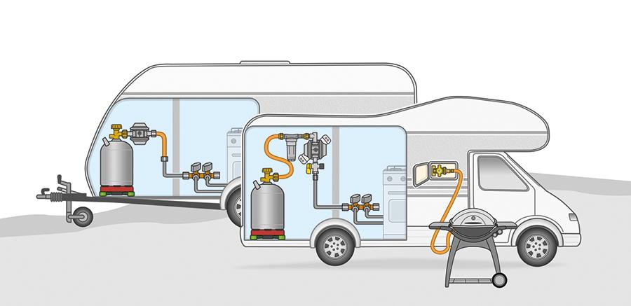 Das DVGW-Arbeitsblatt G 607 gilt sowohl für Caravans als auch für Reisemobile.