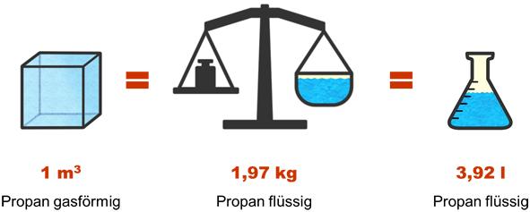Volumen- und Gewichtsverhältnisse von Flüssiggas LPG