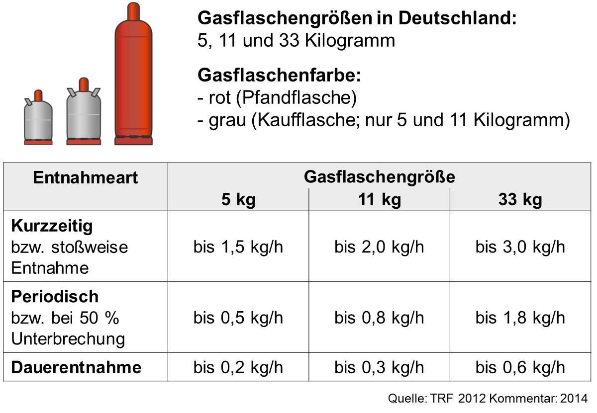 Flaschenanlagen