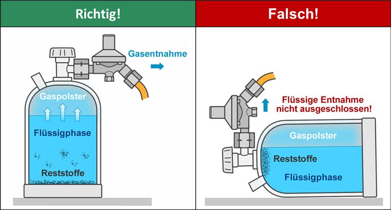 Aus einer liegenden Flüssiggasflasche Gas zu entnehmen, kann gravierende Folgen haben. Zudem ist es aufgrund der Vorschriften in der TRF verboten.