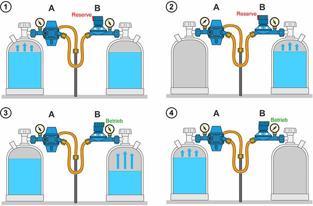 In Schaubild 1 und 2 steht der Umschaltregler B der Caramatic auf Reserve und es wird vorrangig aus der Gasflasche mit dem Zentralregler A entnommen. In Schaubild 3 und 4 steht der Umschaltregler B auf Betrieb. Erst wenn der Druck dieser Flasche sinkt, wird sukzessive Gas aus der vollen Flasche entnommen.