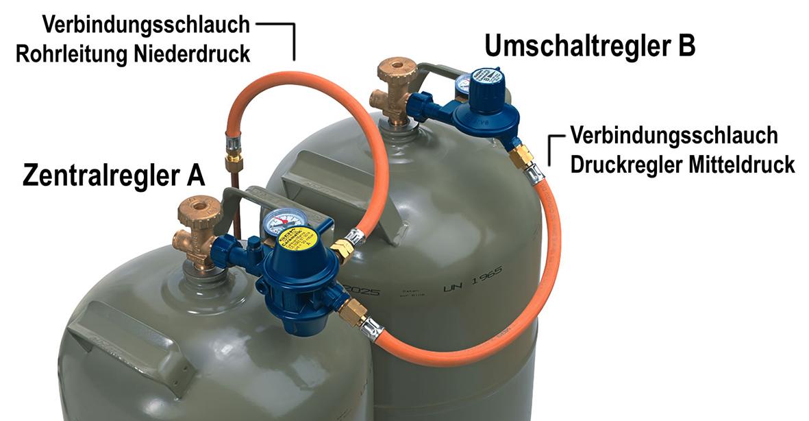 Das Set der Caramatic BasicTwo beinhaltet einen Zentral- (A) und einen Umschaltregler (B), zwei Mitteldruckschlauchleitungen und Verbindungsstücke für die Rohrleitung.