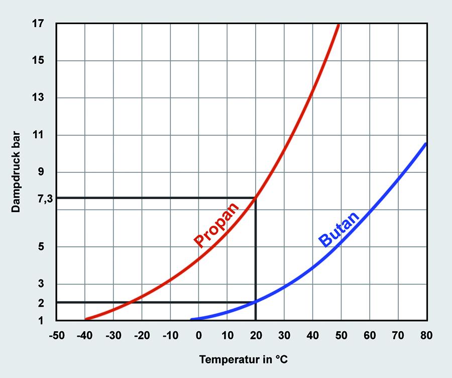 Der Flaschendruck ist nicht exakt anzugeben, unter anderem weil Flüssiggas ein Gemisch aus Propan und Butan ist. Reines Propan hat bei 20 Grad Celsius einen Dampfdruck von 7,3 Bar.