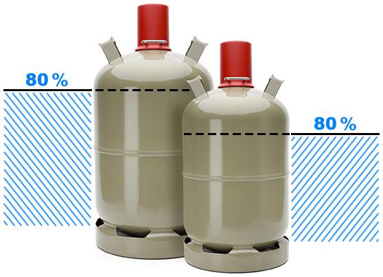 Eine Flüssiggasflasche wird vom Befüller lediglich mit 80 Prozent befüllt. Das ist einer der Gründe, warum die Gasflasche auch bedenkenlos in der prallen Sonne stehen kann.