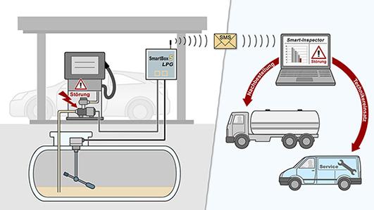Mit dem System SmartBox 5 LPG PRO kann der Betreiber den Gastank via PC, Tablet-PC oder Smartphone über eine Internetdatenbank überwachen.