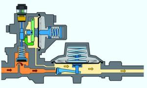 Normaler Betrieb eines Druckreglers mit der kombinierten Sicherheitseinrichtung OPSO/UPSO.