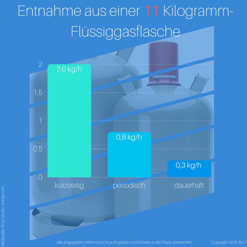 Die Entnahmemenge aus einer 11 kg-Gasflasche unterscheidet sich beispielsweise je nach Dauer der Entnahme, der Außentemperatur und der benötigten Leistung.