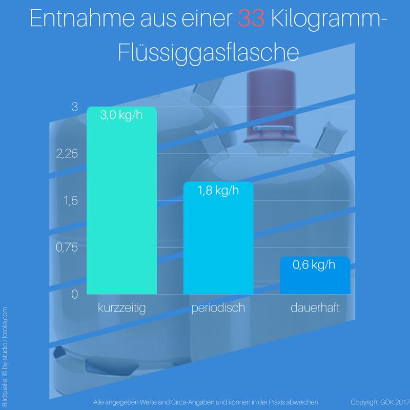 Die Entnahmemenge aus einer 33 kg-Gasflasche unterscheidet sich beispielsweise je nach Dauer der Entnahme, der Außentemperatur und der benötigten Leistung.