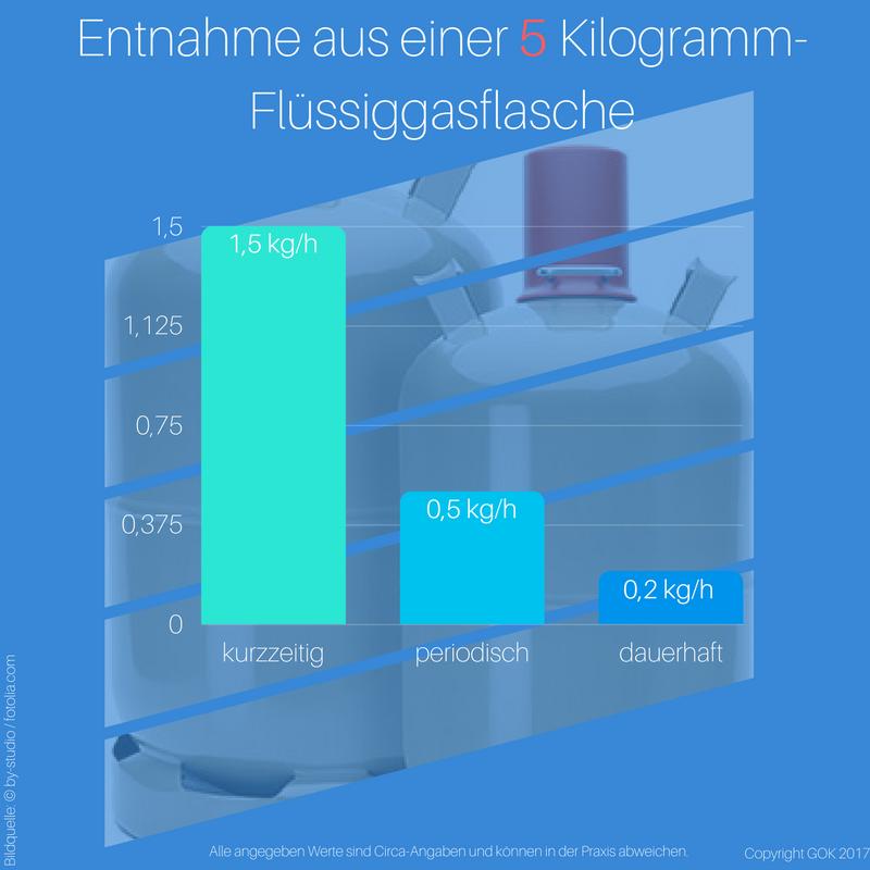 Die Entnahmemenge aus einer 5 kg-Gasflasche unterscheidet sich beispielsweise je nach Dauer der Entnahme, der Außentemperatur und der benötigten Leistung.