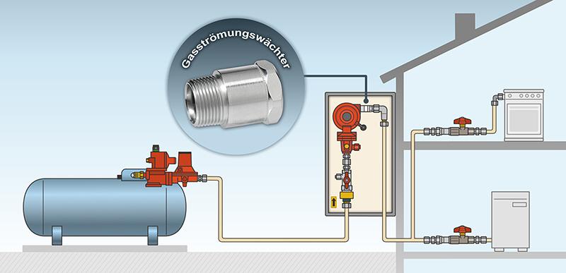 Im Schaubeispiel handelt es sich um eine typische Behälteranlage mit einem Flüssiggastank. Der Gasströmungswächter ist nach der zweiten Stufe der Druckregelung eingebaut.