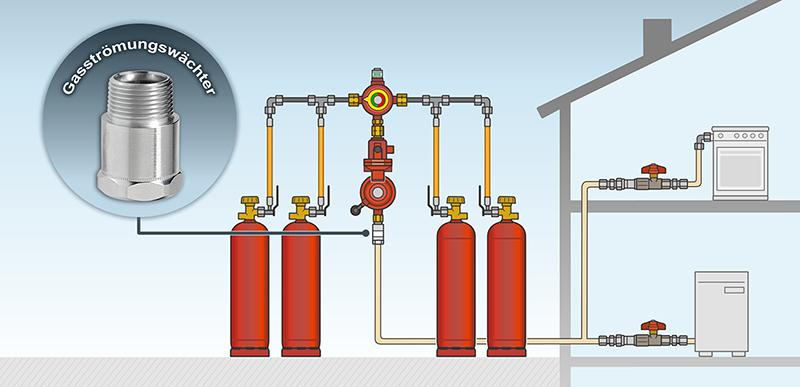Wenn die Flüssiggasflaschenanlage nach den TRF errichtet wird und es sich um 33 Kilogramm-Flaschen handelt, braucht der Betreiber einen Gasströmungswächter. Dieser sitzt zwischen Druckregler und Versorgungsleitung.