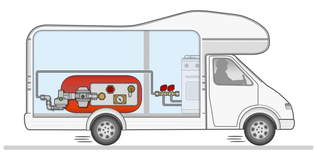 Während Camper ihre Gasflaschen auf keinen Fall selbst befüllen dürfen, ist die Sachlage bei fest im Wohnmobil oder Wohnwagen installierten Gastanks anders.