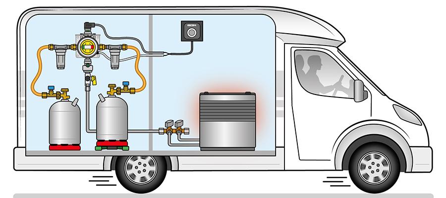 Schneidringverschraubungen von GOK kommen unter anderem in Wohnmobilen und Wohnwagen zum Einsatz, wie zum Beispiel hier bei der Verbindung der Gasdruckregelanlage Caramatic DriveTwo mit einer Gasheizung.