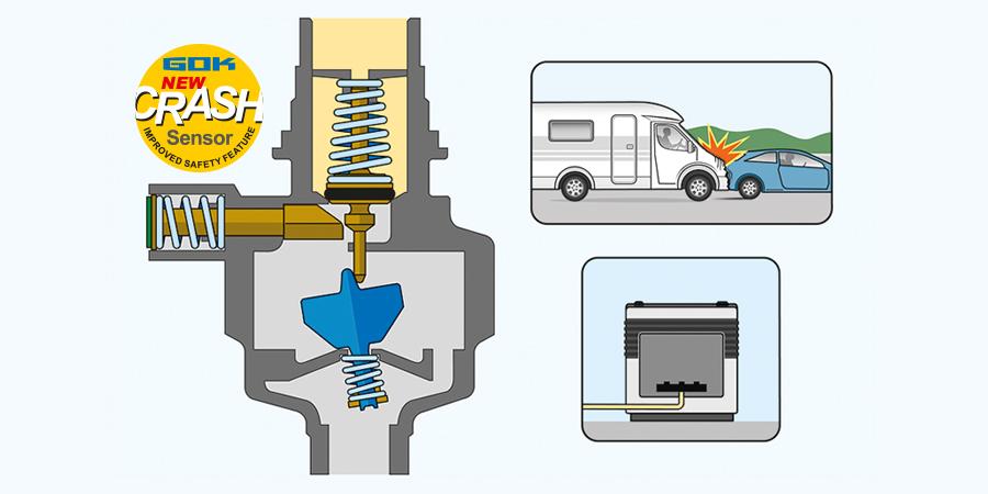 Der von GOK entwickelte Crash-Sensor mit Pendel ist integraler Bestandteil der Gasdruckregelanlage Caramatic DriveOne oder Caramatic DriveTwo. Er schützt Camper bei einem Unfall mit dem Freizeitfahrzeug.